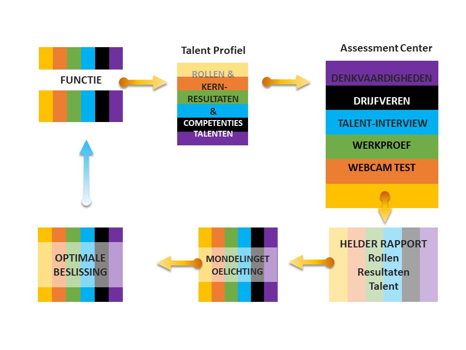 inclusief Assessment Center