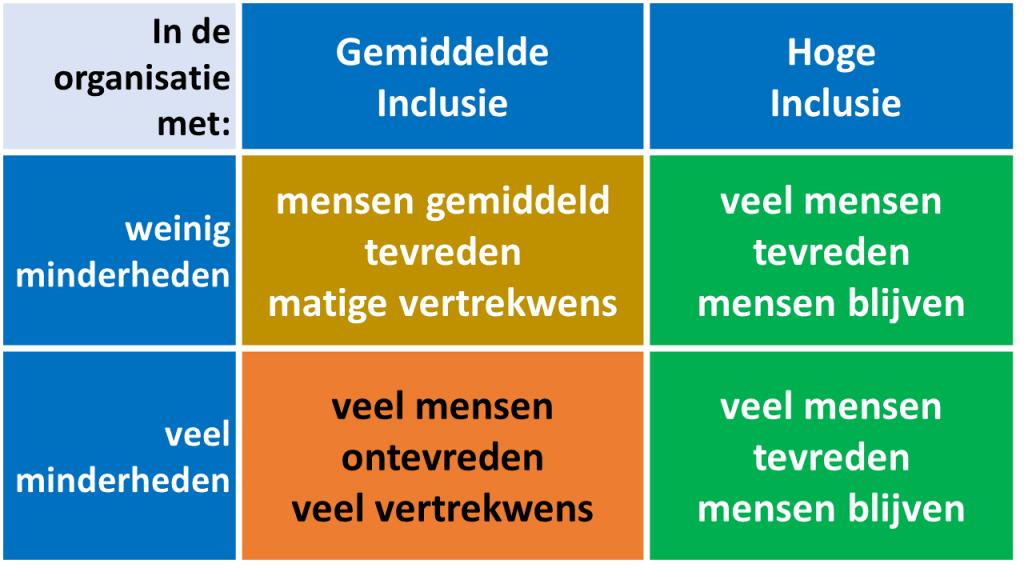 diversiteit vs inclusie